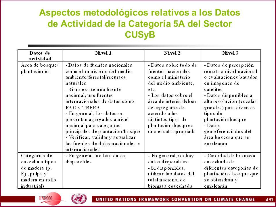 Aspectos metodológicos relativos a los Datos de Actividad de la Categoría 5A del Sector CUSyB