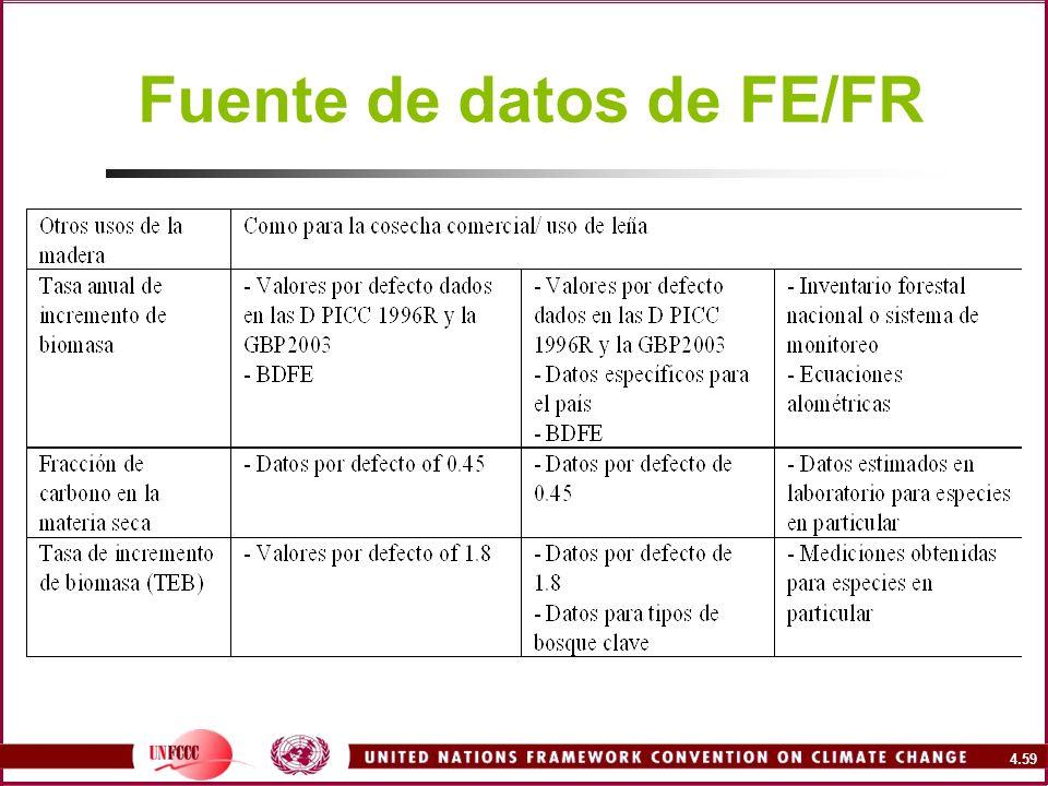Fuente de datos de FE/FR