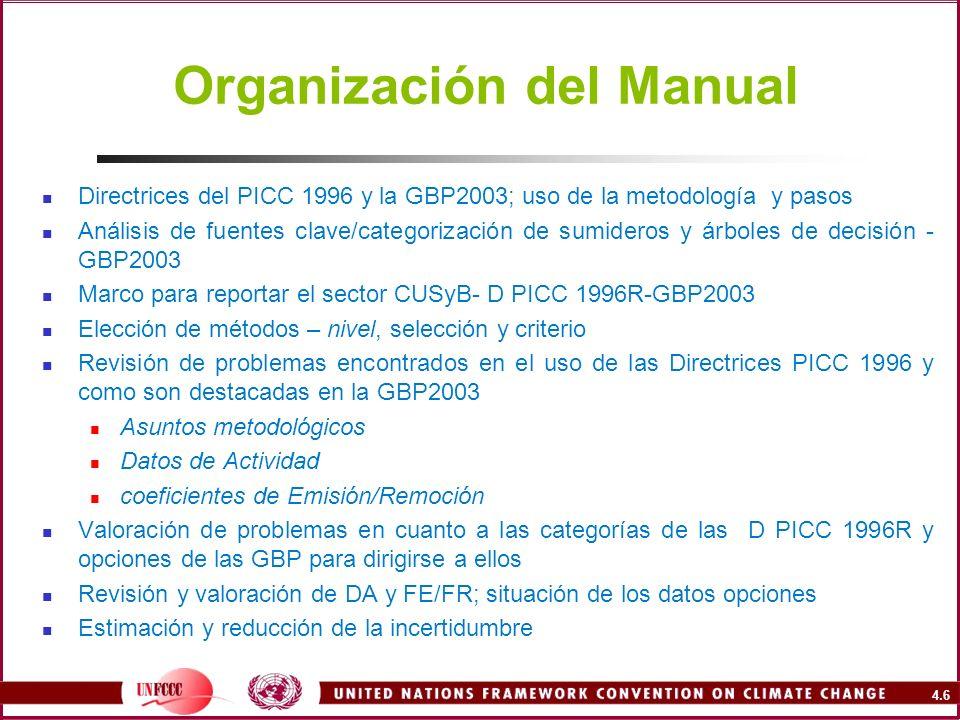 Organización del Manual