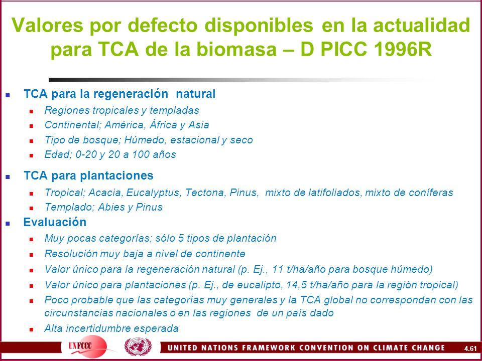 Valores por defecto disponibles en la actualidad para TCA de la biomasa – D PICC 1996R