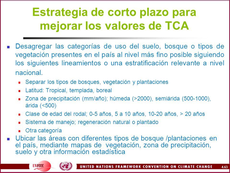 Estrategia de corto plazo para mejorar los valores de TCA