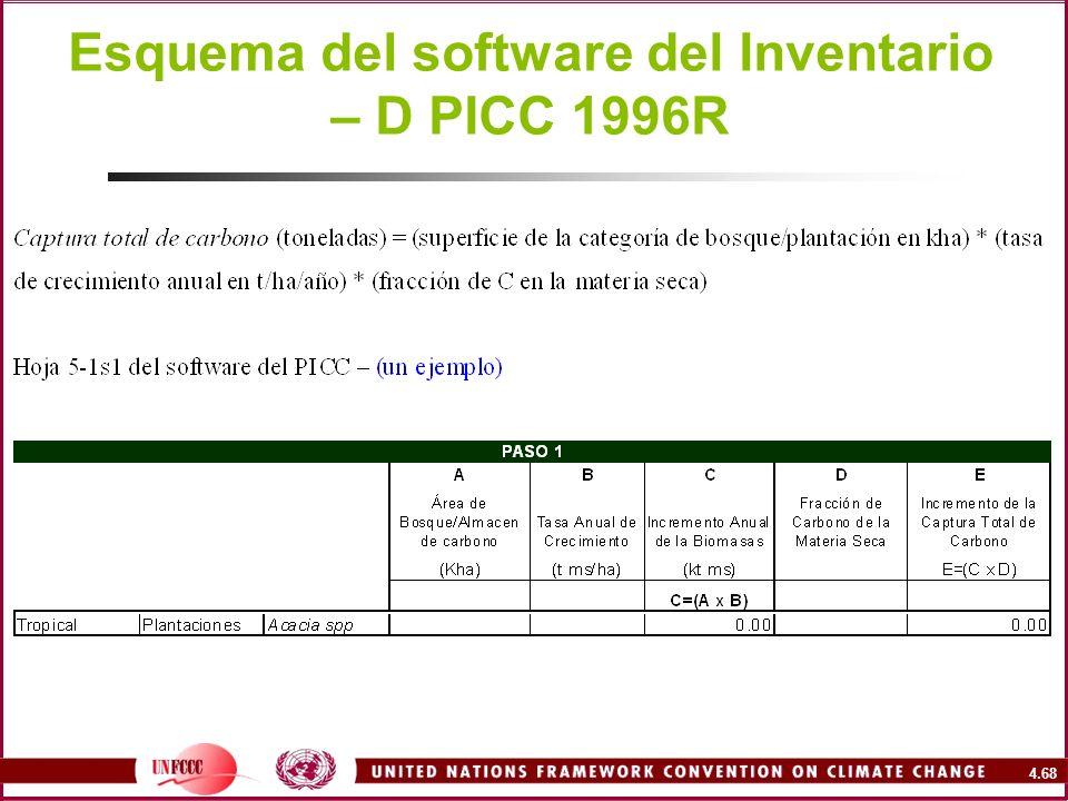 Esquema del software del Inventario – D PICC 1996R