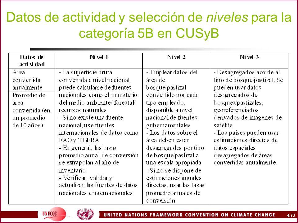 Datos de actividad y selección de niveles para la categoría 5B en CUSyB