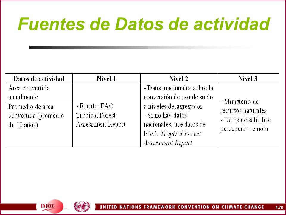 Fuentes de Datos de actividad