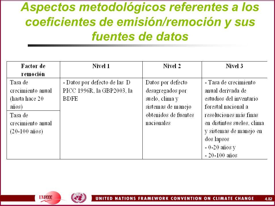Aspectos metodológicos referentes a los coeficientes de emisión/remoción y sus fuentes de datos