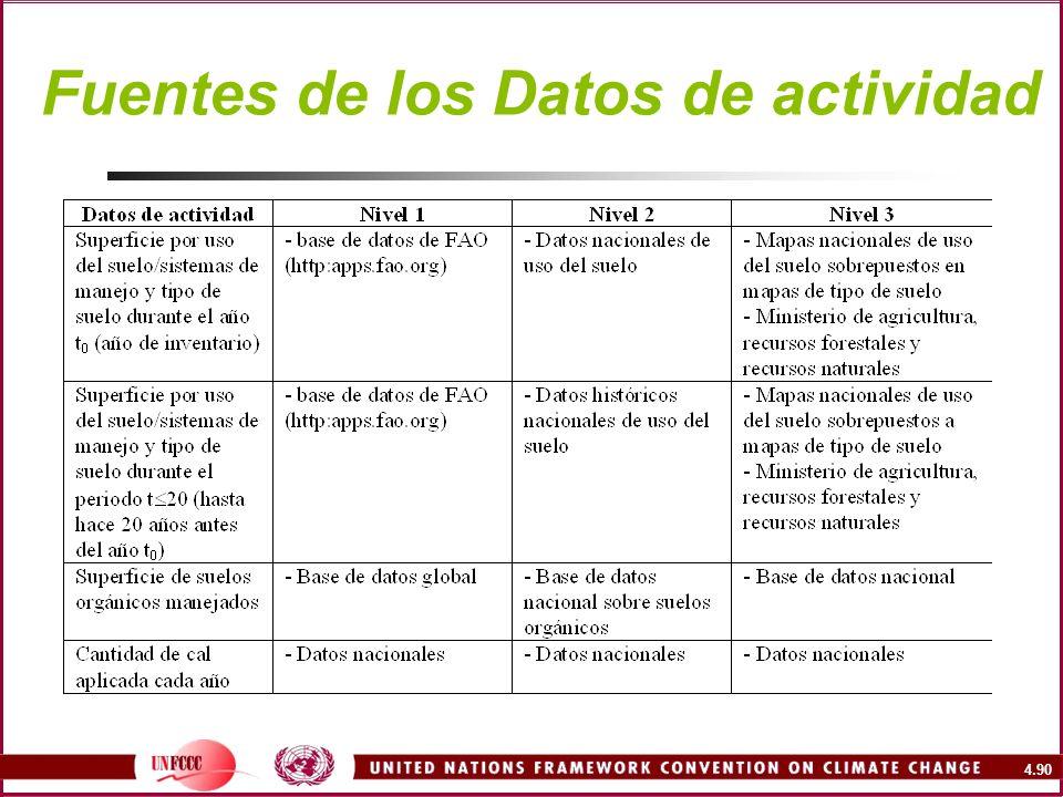 Fuentes de los Datos de actividad