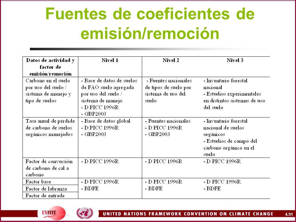 Fuentes de coeficientes de emisión/remoción