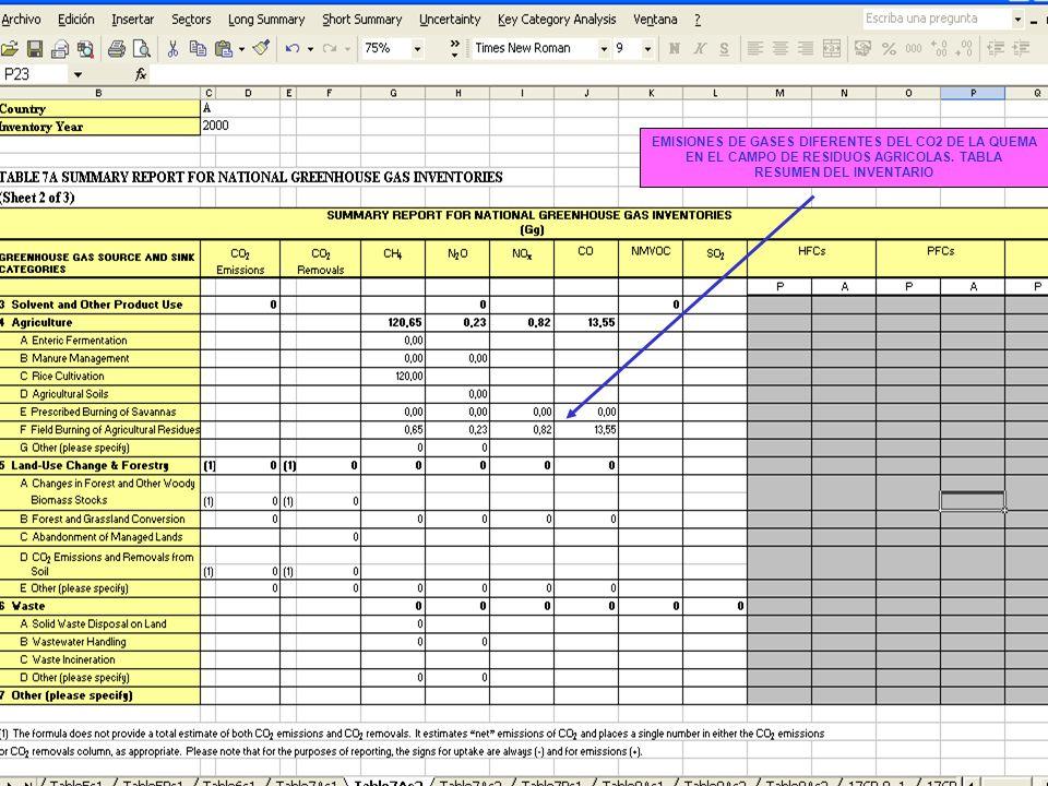 EMISIONES DE GASES DIFERENTES DEL CO2 DE LA QUEMA EN EL CAMPO DE RESIDUOS AGRICOLAS.