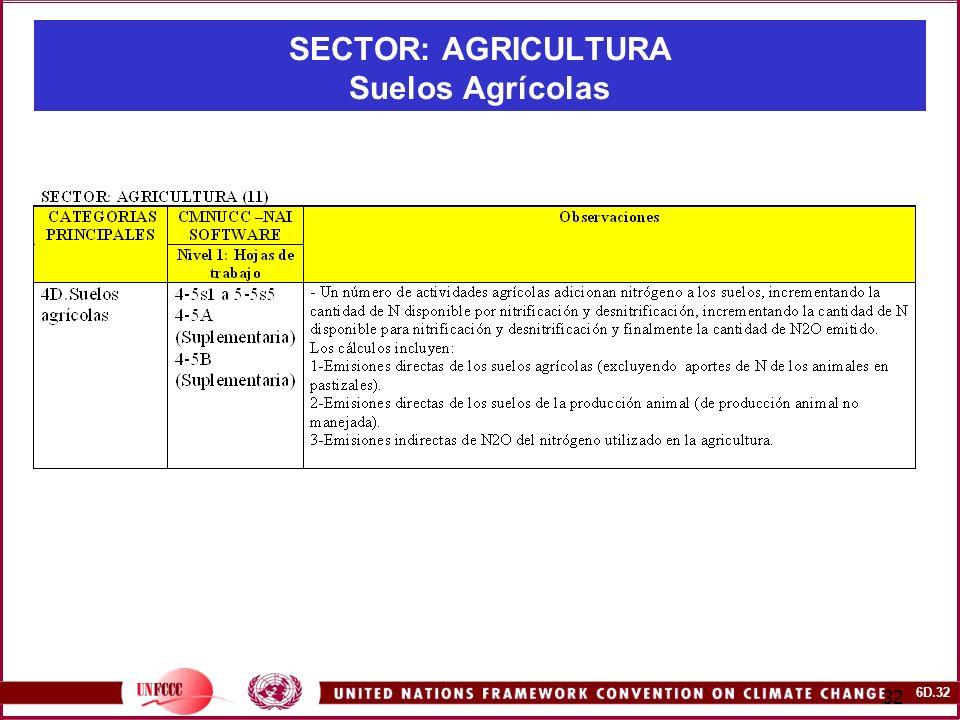 SECTOR: AGRICULTURA Suelos Agrícolas