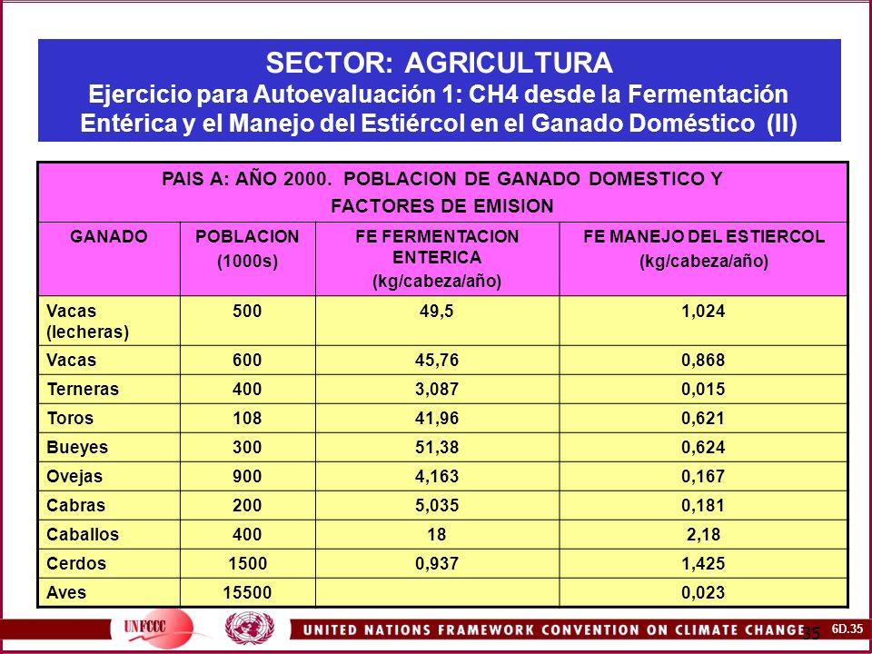 SECTOR: AGRICULTURA Ejercicio para Autoevaluación 1: CH4 desde la Fermentación Entérica y el Manejo del Estiércol en el Ganado Doméstico (II)