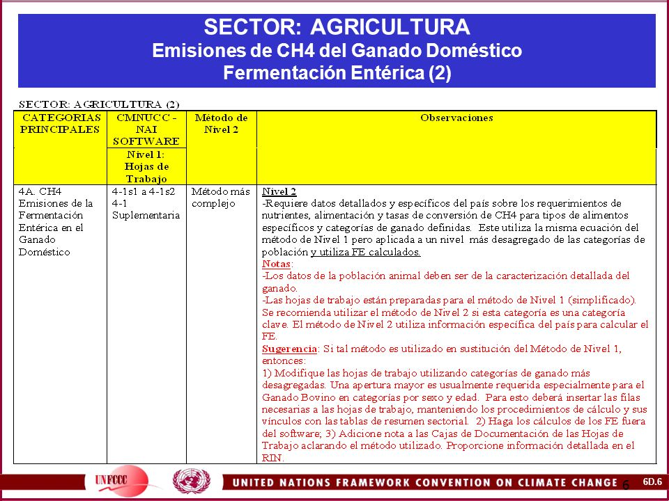 SECTOR: AGRICULTURA Emisiones de CH4 del Ganado Doméstico Fermentación Entérica (2)