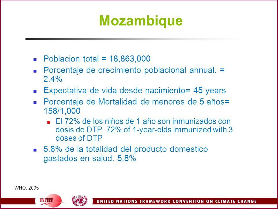 Mozambique Poblacion total = 18,863,000