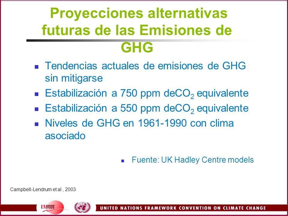 Proyecciones alternativas futuras de las Emisiones de GHG