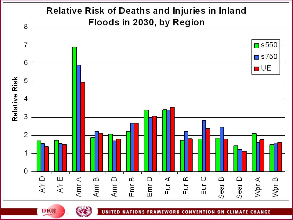 This shows the projected relative risk of flooding-related injuries and deaths by WHO region in 2030.