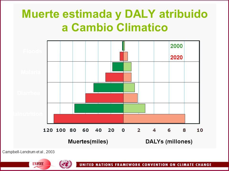 Muerte estimada y DALY atribuido a Cambio Climatico