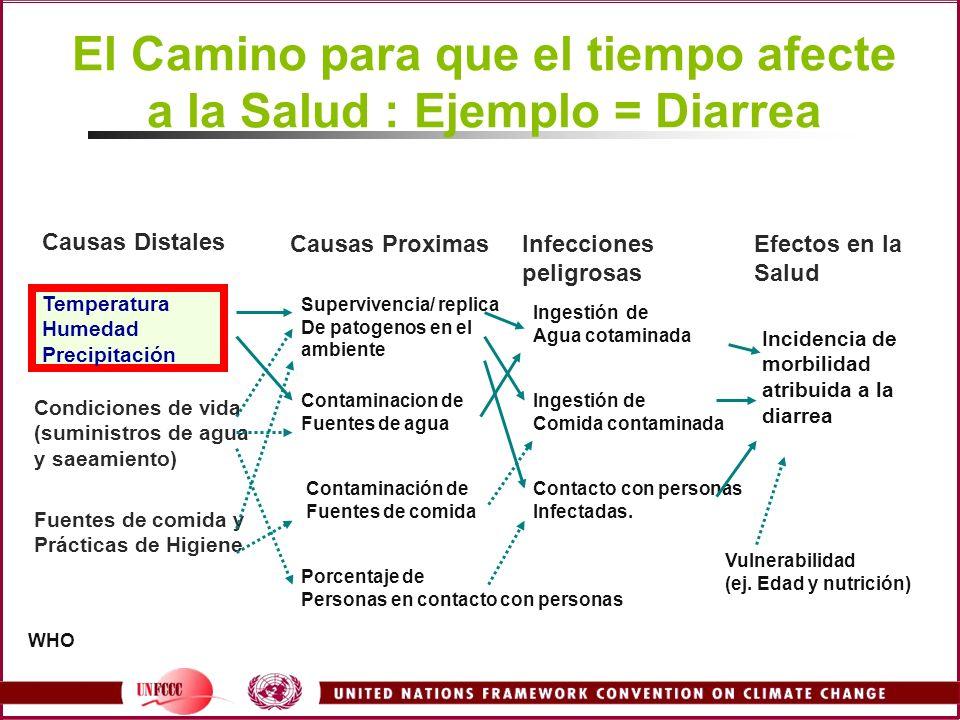 El Camino para que el tiempo afecte a la Salud : Ejemplo = Diarrea
