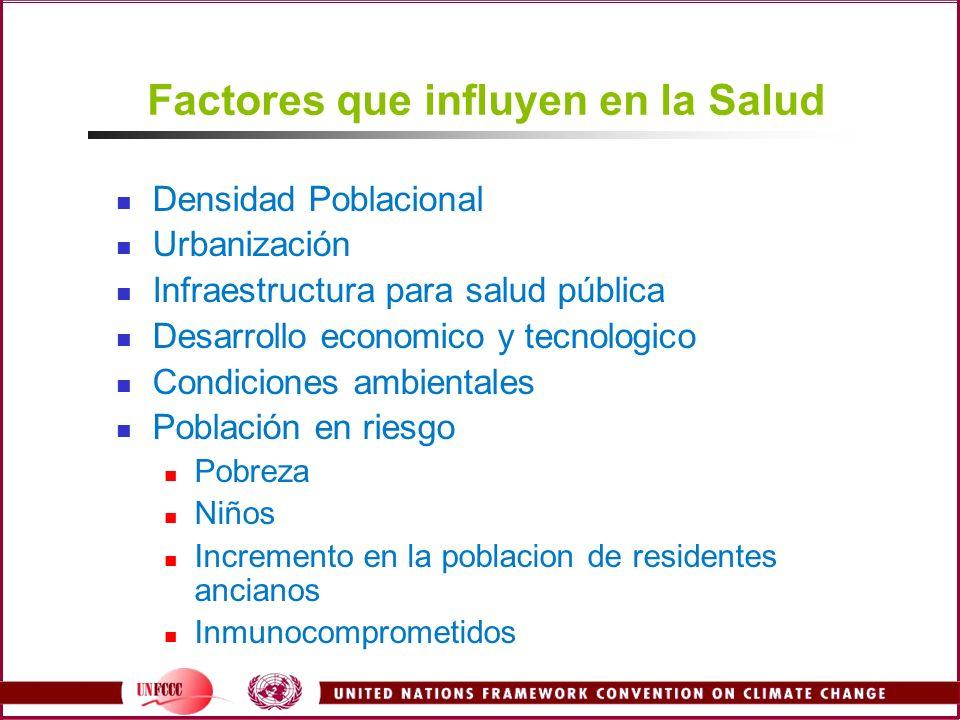 Factores que influyen en la Salud