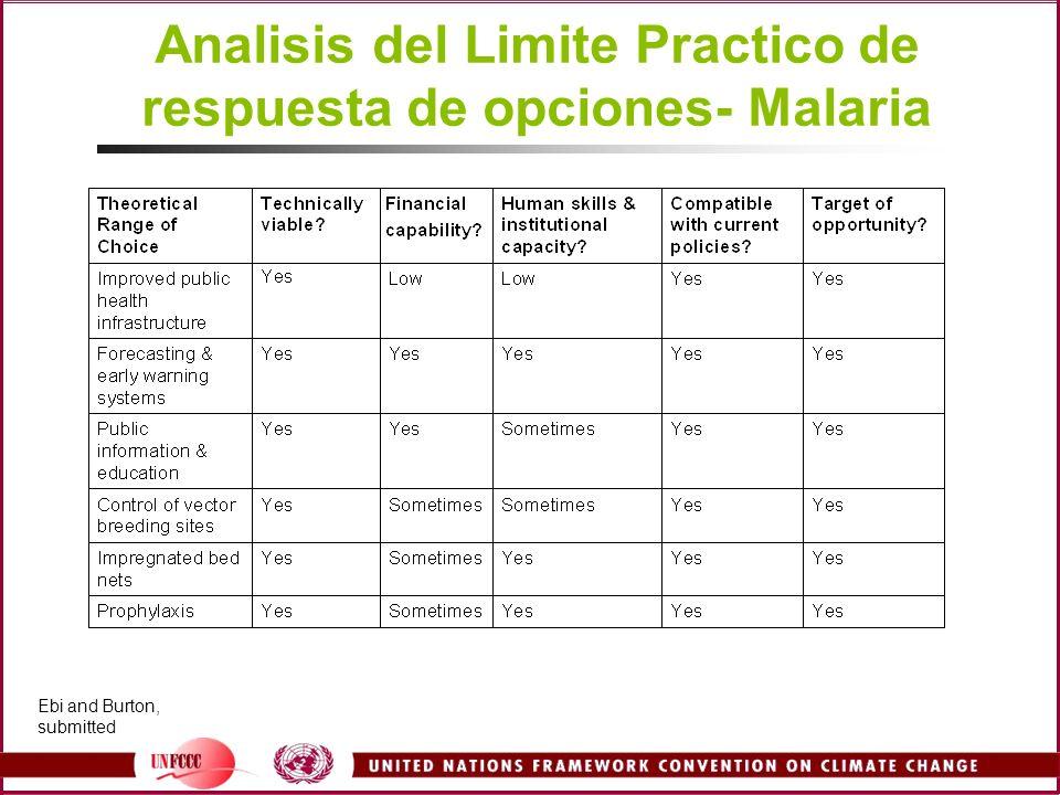 Analisis del Limite Practico de respuesta de opciones- Malaria