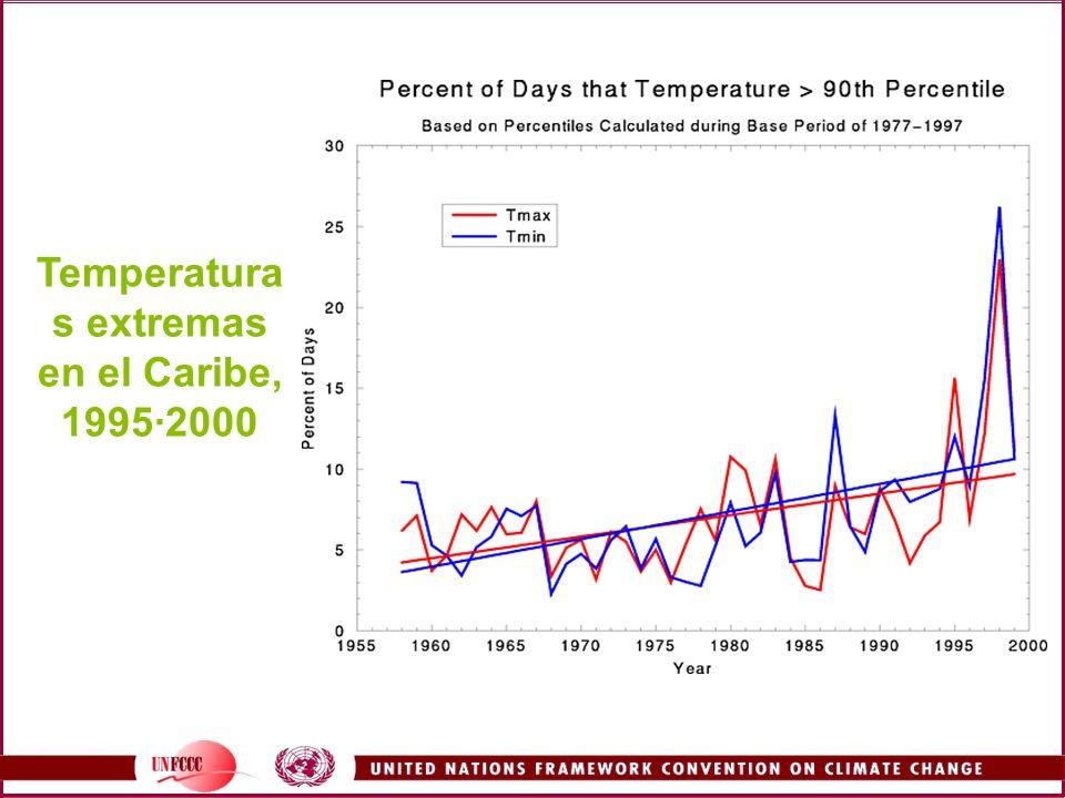 Temperaturas extremas en el Caribe, 1995·2000