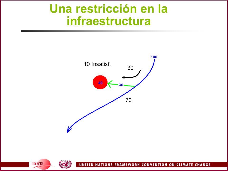 Una restricción en la infraestructura