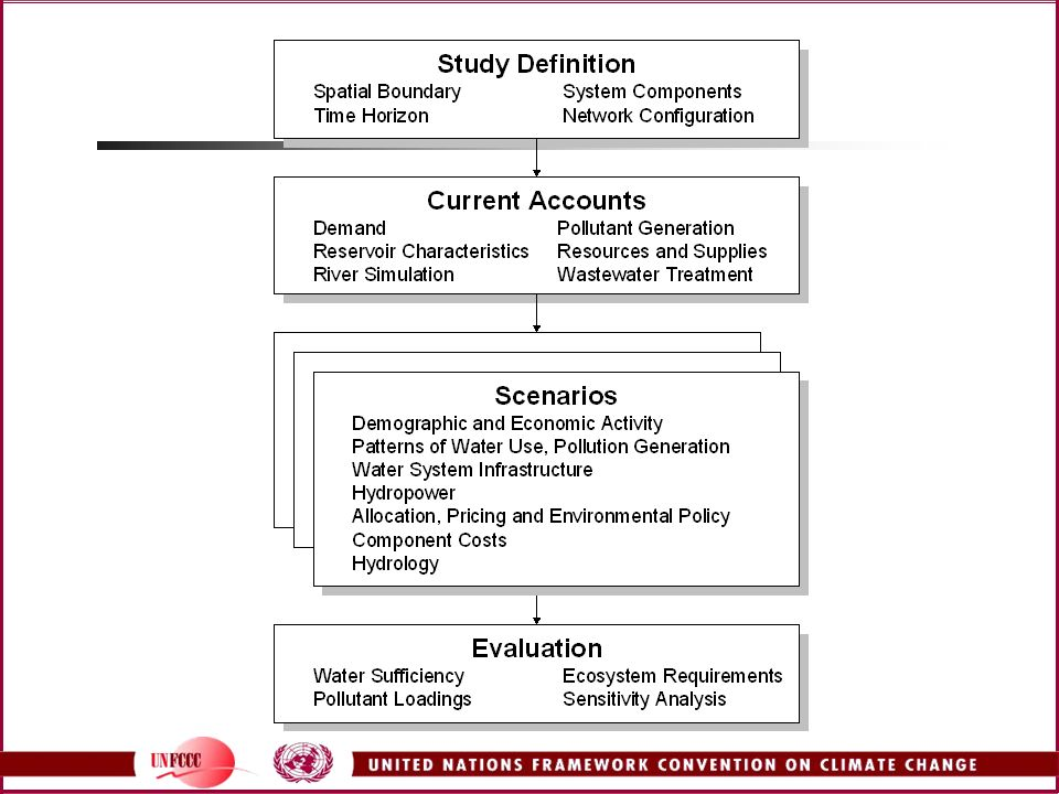 Todas las aplicaciones en WEAP siguen una estructura similar:
