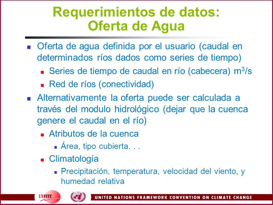 Requerimientos de datos: Oferta de Agua