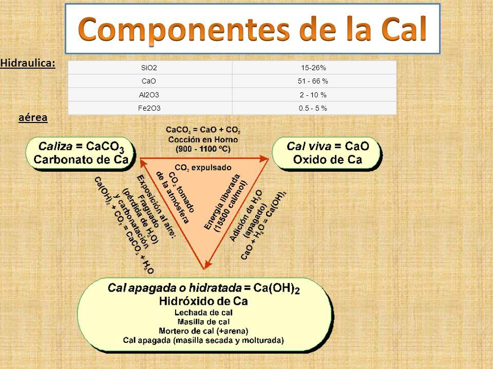componentes de la cal hidraulica area sio cao