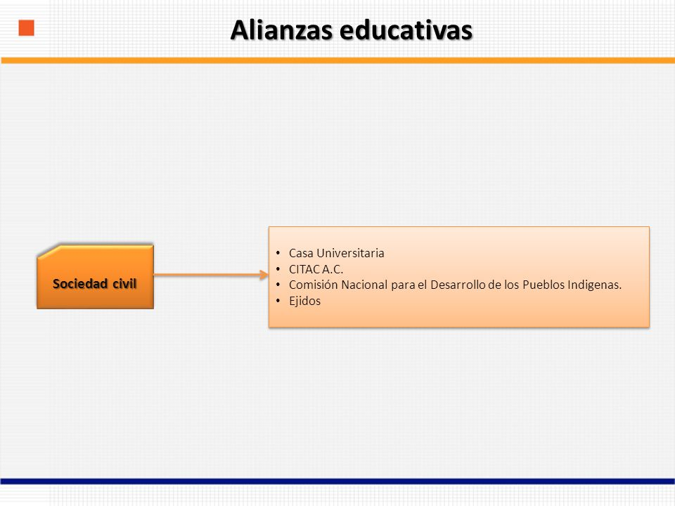 Alianzas educativas Sociedad civil Casa Universitaria CITAC A.C.