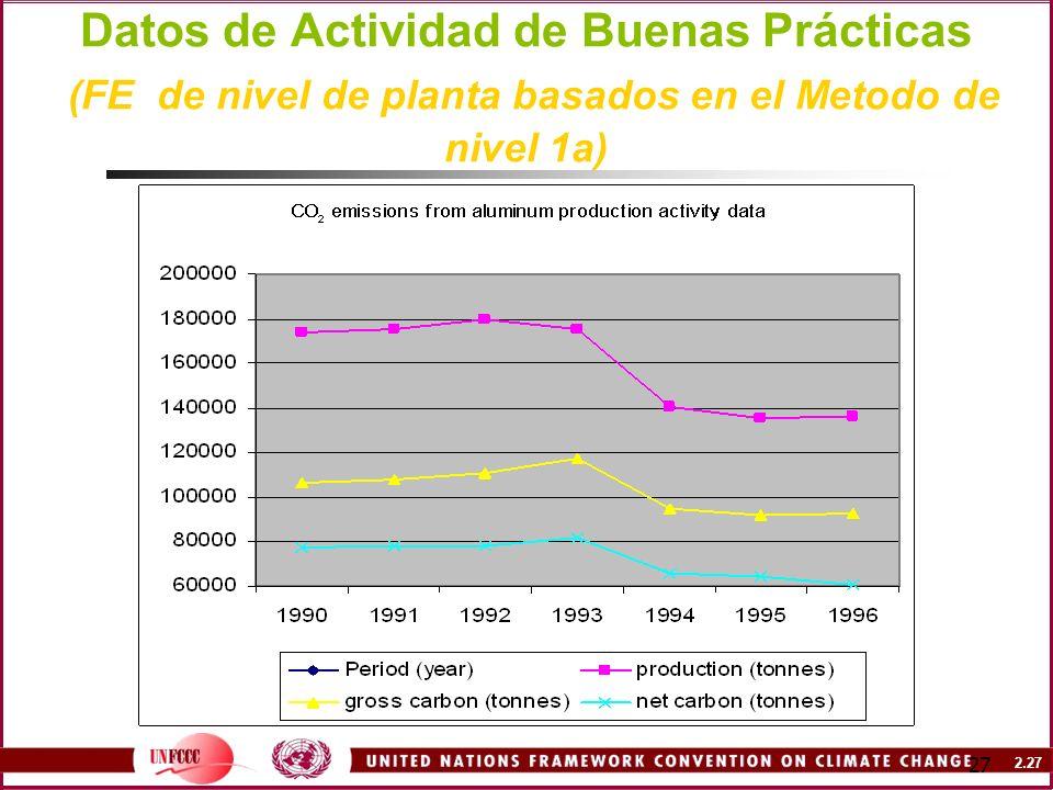 Datos de Actividad de Buenas Prácticas (FE de nivel de planta basados en el Metodo de nivel 1a)