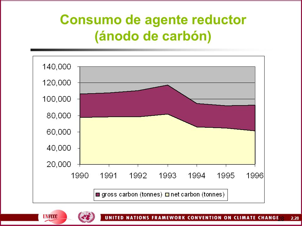 Consumo de agente reductor (ánodo de carbón)