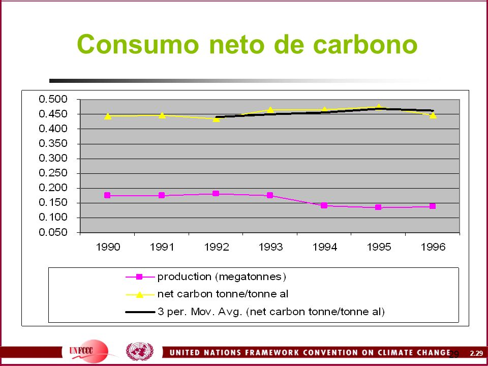 Consumo neto de carbono