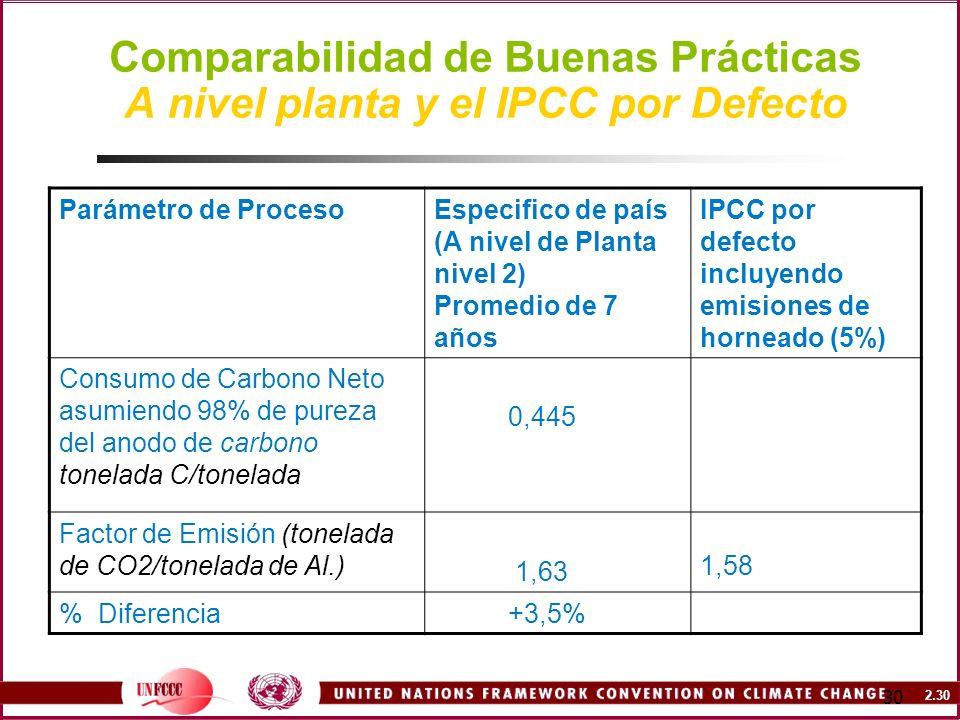 Comparabilidad de Buenas Prácticas A nivel planta y el IPCC por Defecto