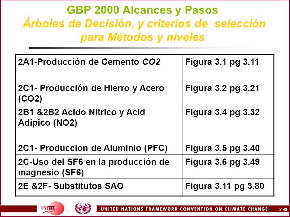 GBP 2000 Alcances y Pasos Árboles de Decisión, y criterios de selección para Métodos y niveles