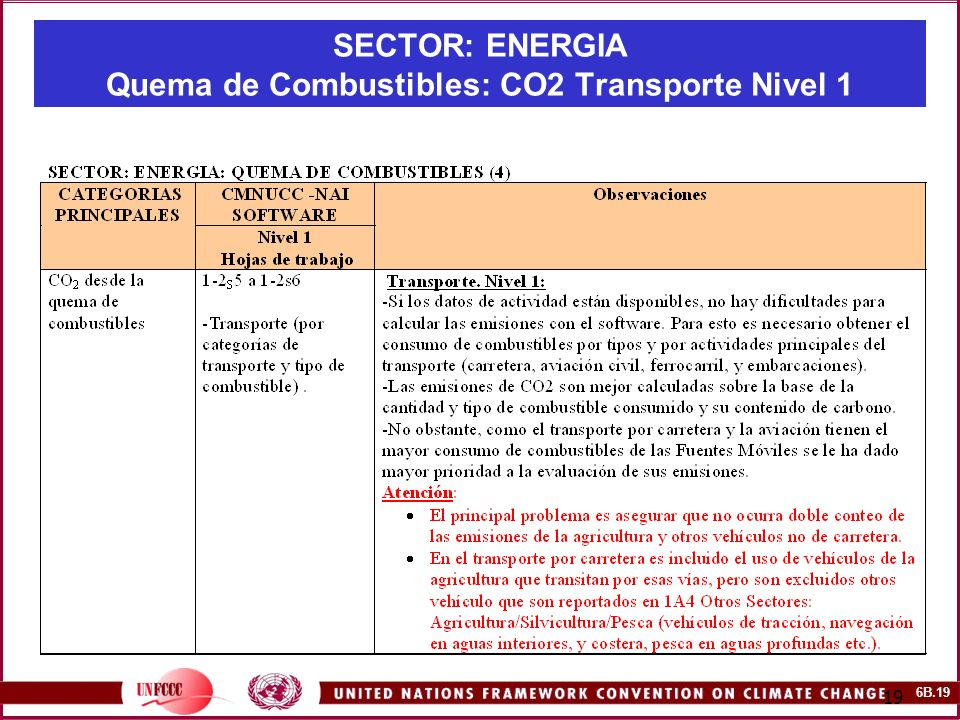 SECTOR: ENERGIA Quema de Combustibles: CO2 Transporte Nivel 1