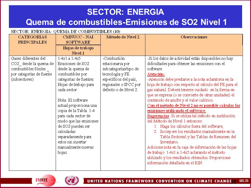 SECTOR: ENERGIA Quema de combustibles-Emisiones de SO2 Nivel 1