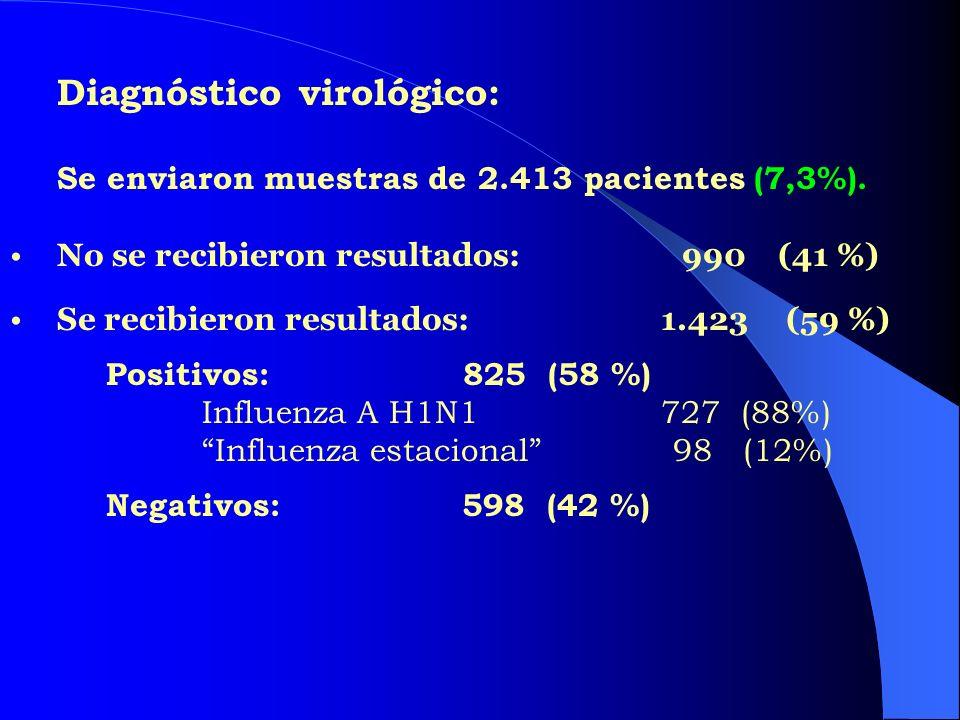 Diagnóstico virológico: