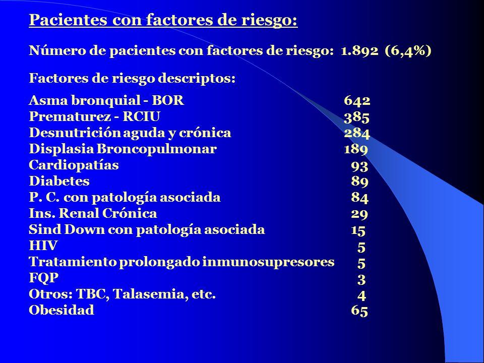 Pacientes con factores de riesgo: