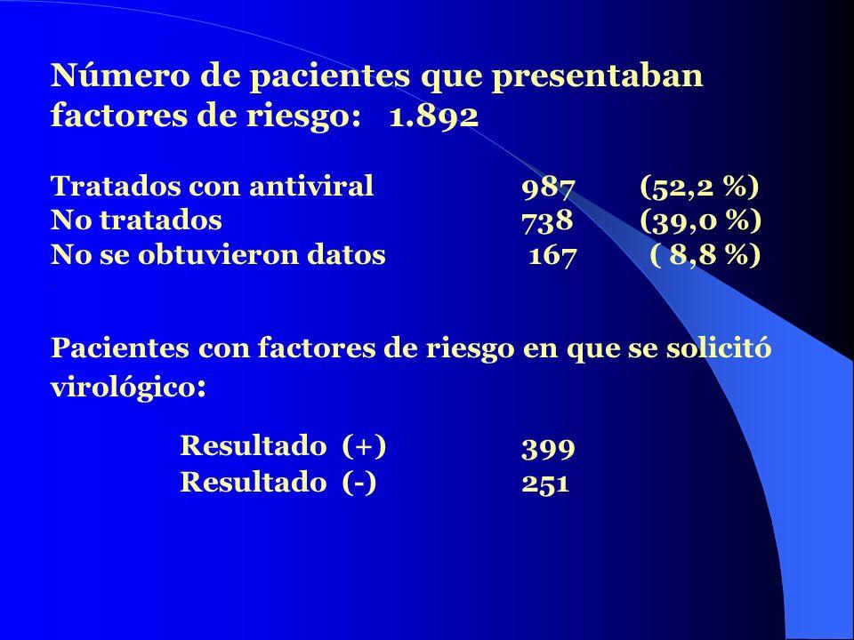 Resultado (+) 399 Número de pacientes que presentaban
