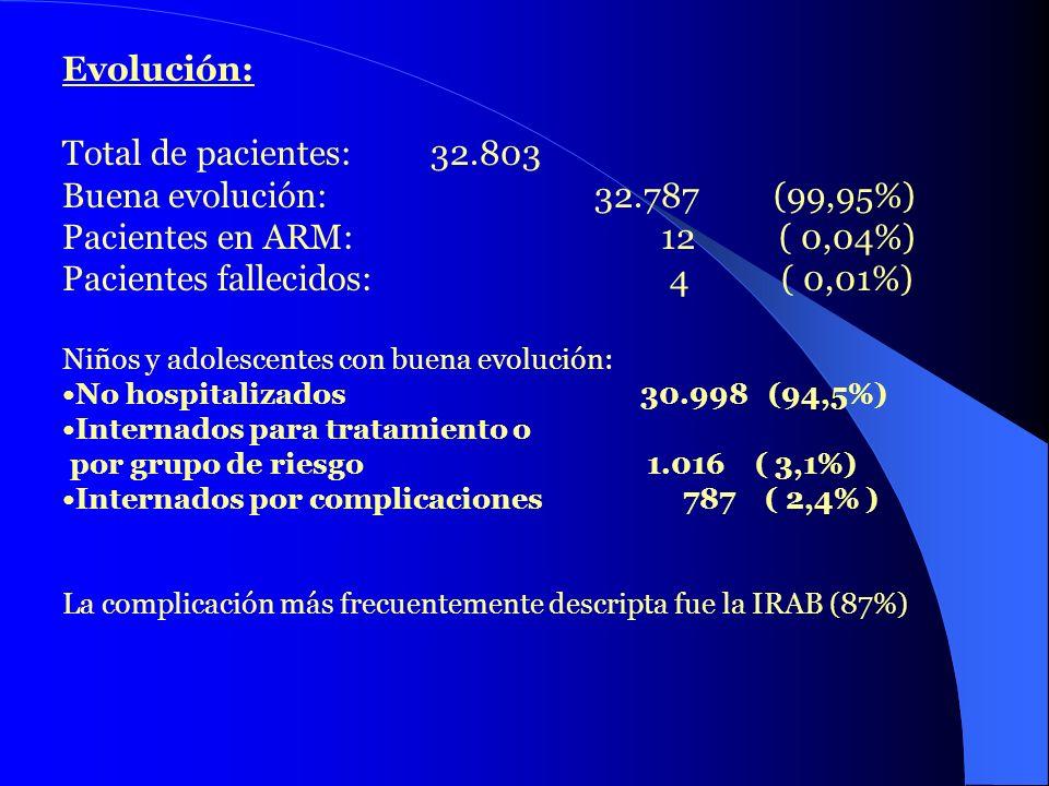 Pacientes fallecidos: 4 ( 0,01%)