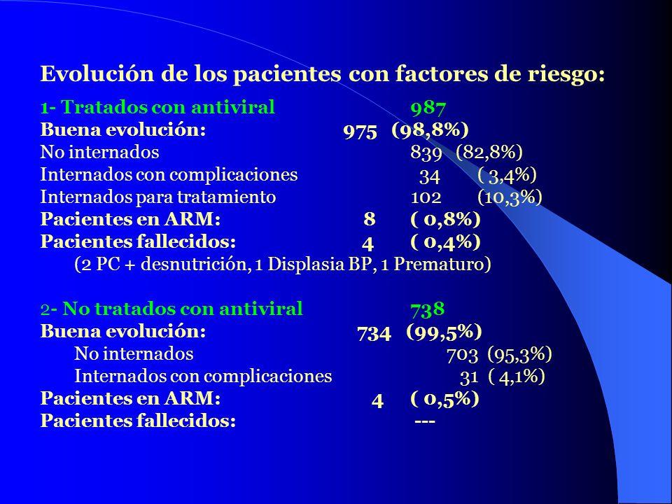 Evolución de los pacientes con factores de riesgo: