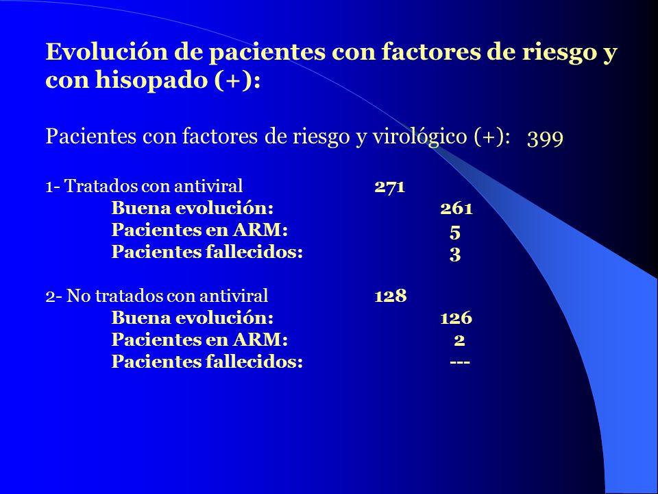 Evolución de pacientes con factores de riesgo y con hisopado (+):