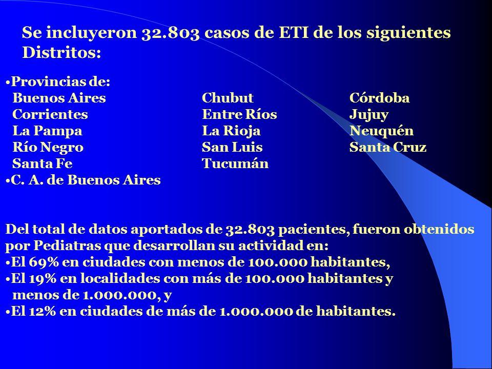 Se incluyeron 32.803 casos de ETI de los siguientes Distritos: