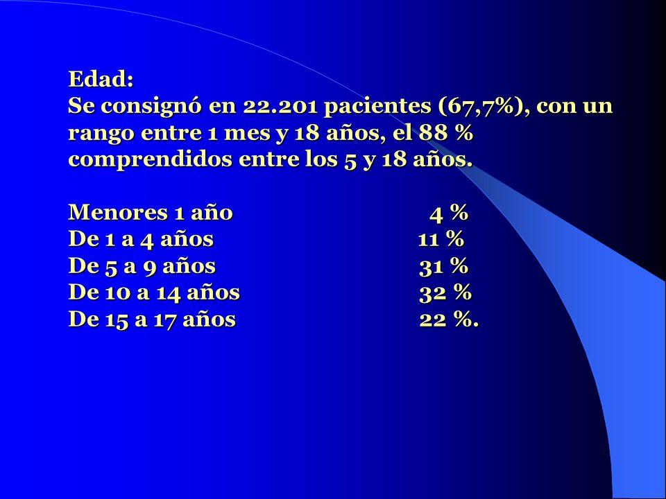 Edad: Se consignó en 22.201 pacientes (67,7%), con un rango entre 1 mes y 18 años, el 88 % comprendidos entre los 5 y 18 años.