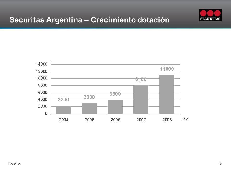 Securitas Argentina – Crecimiento dotación