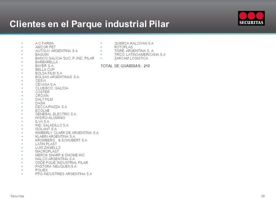Clientes en el Parque industrial Pilar