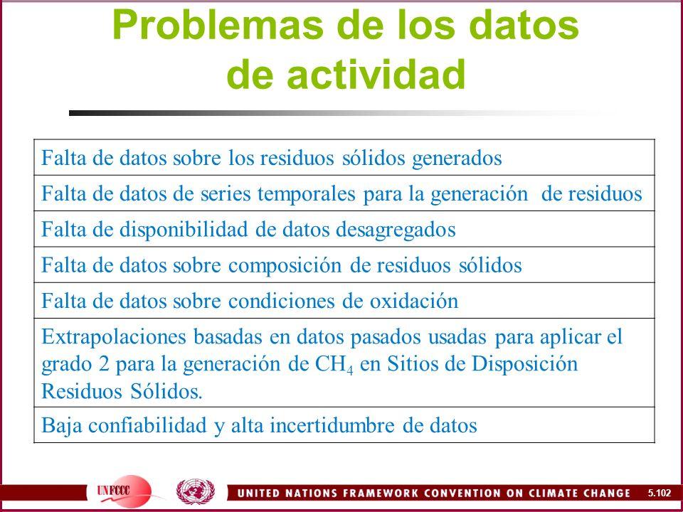 Problemas de los datos de actividad