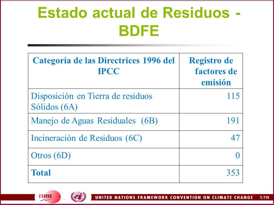 Estado actual de Residuos - BDFE