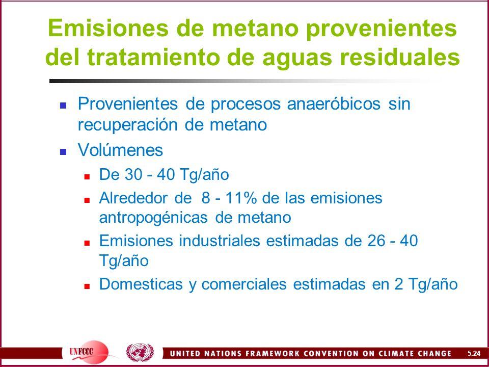 Emisiones de metano provenientes del tratamiento de aguas residuales