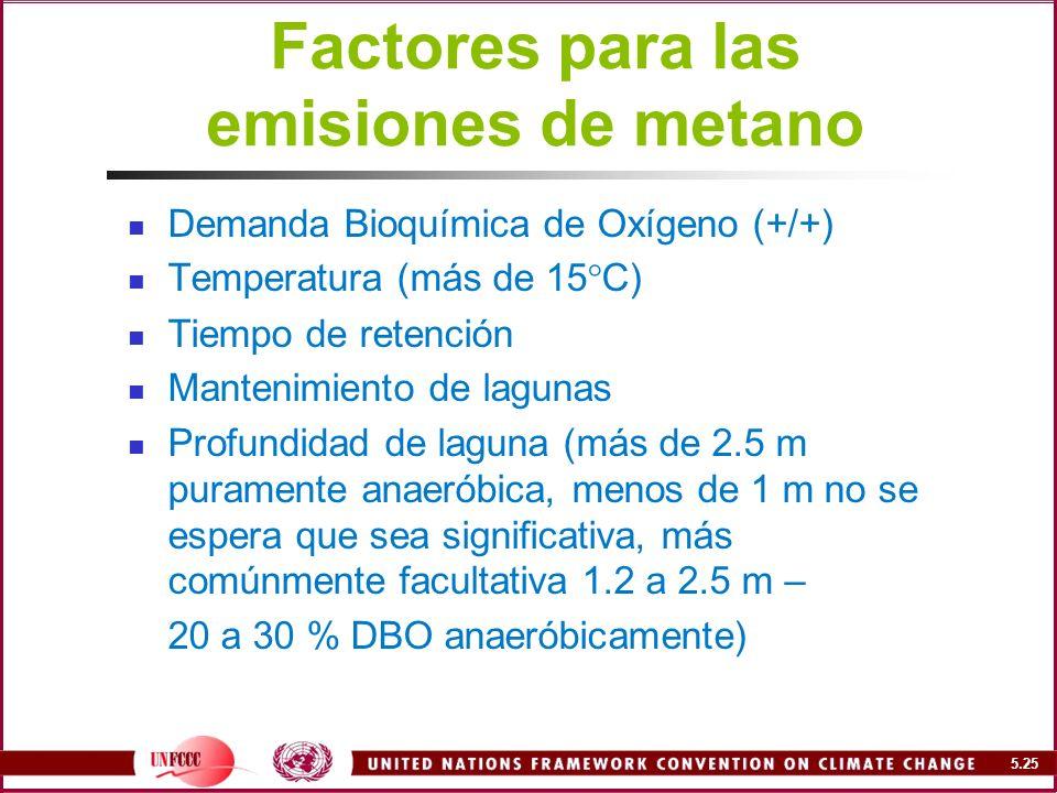 Factores para las emisiones de metano