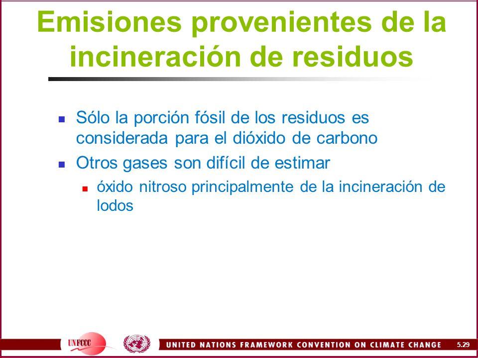 Emisiones provenientes de la incineración de residuos